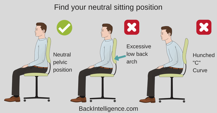 neutral pelvic position