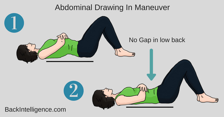 Abdominal drawing in maneuver